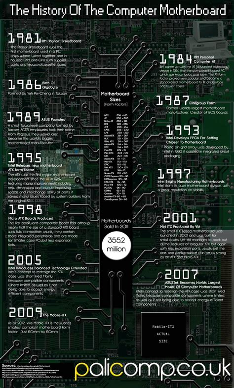 The History of the Computer Motherboard [INFOGRAPHIC] #